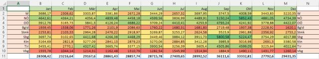 Tipp Excel bedingte Formatierung einaus