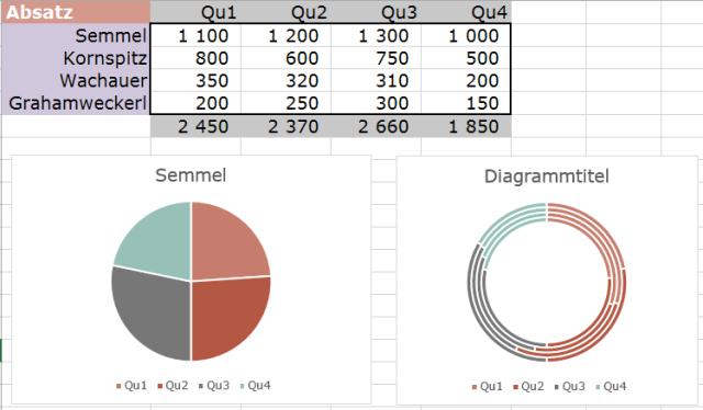 Tipp Excel Diagramm Kreis Ring