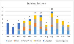 Tipp Excel Diagramm gestapelte Säulen mit Säulensumme1
