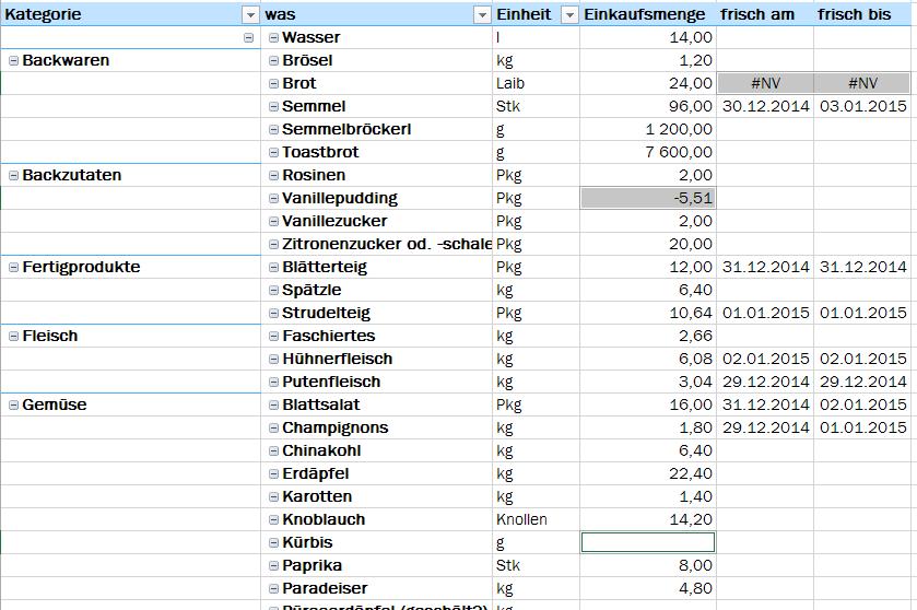 Tipp Excel Pivot Nullwerte