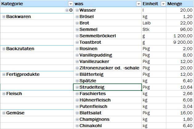 Tipp Excel Pivot Tabellenformat